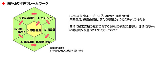 BPMの推進フレームワーク