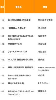 丸善 丸の内本店 ビジネス書ランキング(2008/8/1〜31)