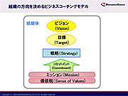 組織の方向を決めるビジネスコーチングモデル