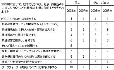 2008年におけるビジネス面の優先度(同社サイトより)