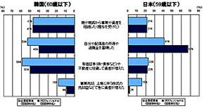 韓国と日本の富裕層の資産形成の経路