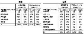 韓国と日本の富裕層が取引をする金融機関