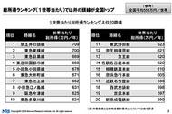 1世帯当たり総所得ランキング上位20路線