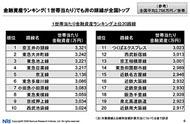 1世帯当たり金融資産ランキング上位20路線