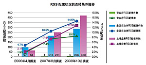 <strong>図1</strong> RSS配信状況調査結果の推移