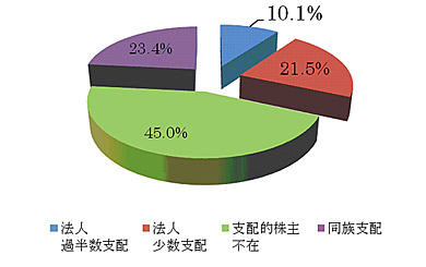 <strong><図1></strong>日本の上場企業の株式所有構造(1995年度)※出所 吉村典久[2007]『日本の企業統治−神話と実態』NTT出版、139頁
