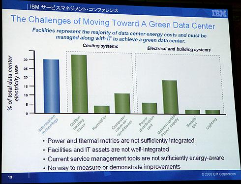 データセンター全体の消費電力のうち、IT機器由来のものは30%程度に過ぎないという