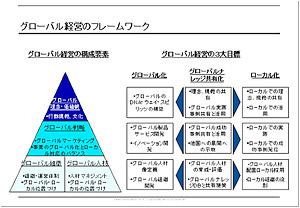 <strong><図1></strong>グローバル経営のフレームワーク<strong>[画像クリックで拡大表示]</strong>