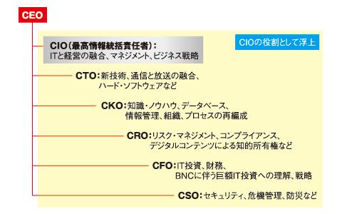 CIOの拡大する機能と役割 「CIOの新しい役割」(かんき出版)より
