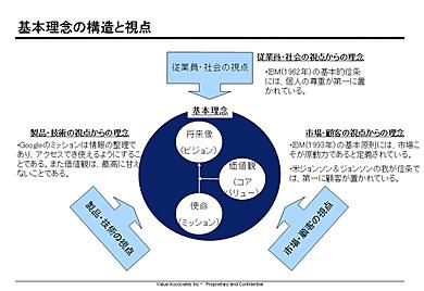 基本理念の構造と視点