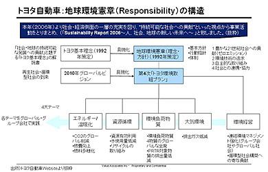 地域環境憲章の構造