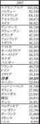 2007年度の1人当たりの名目GDPランキング(内閣府資料より)