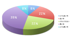 2008年は「悪い年」との回答が半数近くを占めた