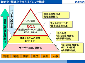 カシオの情報システムの統合化・標準化を支えるインフラ構造