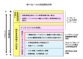 <strong>図1</strong> 様々なレベルの収益構造改革