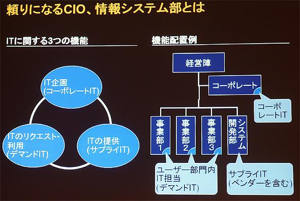 ITに関する3つの機能のうち、コーポレートITがカギとなる