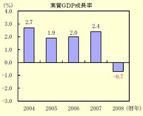 2008暦年の実質GDP成長率(出典:内閣府)