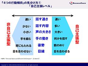 4つの行動傾向の見分け方(1)「自己主張レベル」