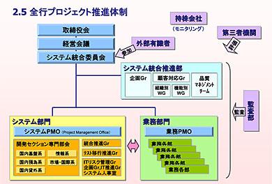 システム統合プロジェクトの推進体制(出典:三菱東京UFJ銀行)