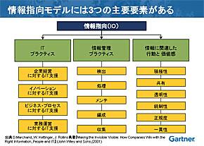情報指向モデルを構成する3つの要素