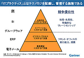 ITプラクティスの構成要素