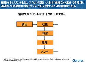 情報マネジメントを構成するプロセス