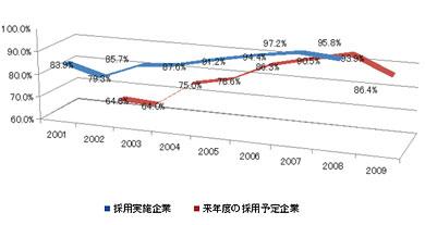 <strong><図2></strong> 採用実施企業割合、来年度の採用実施割合の推移(出典:経団連)
