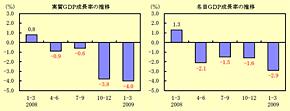 2009年1〜3期の実質GDP成長率と名目GDP成長率(出典:内閣府)
