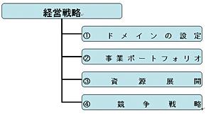 <strong>図1</strong> 経営戦略の内容