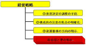 <strong>図2</strong> 経営戦略の役割