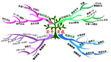 <strong>図1</strong> 若手育成のマインドマップ