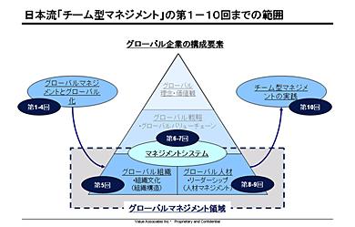 日本流「チーム型マネジメント」の対象範囲
