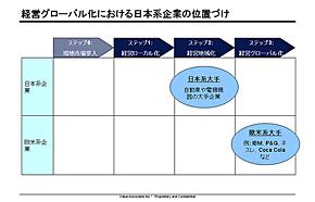 経営グローバル化における日本系企業の位置づけ