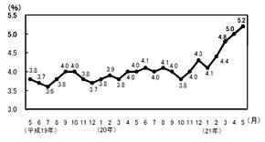 完全失業率(季節調整値)の推移(出典:総務省)