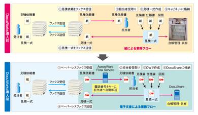 ファクスを使った受発注業務をDocuWorksによってペーパーレス化した例。業務フローを変更せずに、紙を電子文書に置き換えることで実現した。