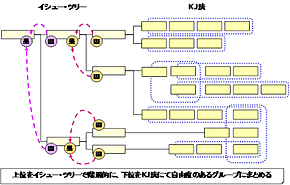 <strong>図1</strong> イシュー・ツリーとKJ法の組み合わせ