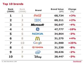 トップ10ブランドの成長率