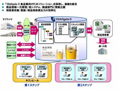 Obbligato II 食品業向けPLMソリューション