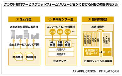 クラウド指向サービスプラットフォームソリューションにおけるNECの提供モデル