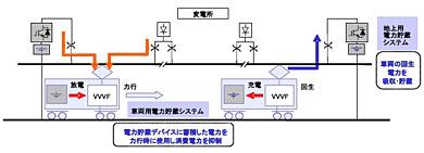 回生エネルギーを利用した電力貯蔵システムの概念図。走行時は架線や車両および地上設備の蓄電池からの電力を使用し、減速時(回生ブレーキ使用時)は発生した電気を車両と地上設備の蓄電池に充電する