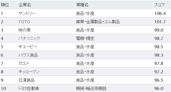2009年に利用者の評価を集めた企業サイトトップ10