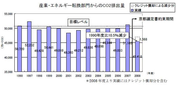 産業・エネルギー転換部門からのCO2排出量の推移(出展:環境自主行動計画〔温暖化対策編〕2009年度フォローアップ結果 概要版<2008年度実績>)