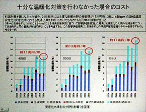温暖化対策を十分に行わなかった場合の日本の被害額。温暖化対策を何も講じなかった場合(グラフ右)は、21世紀末には年間17兆円の被害が出る。温度上昇を2.1度で食い止めるCO2濃度450ppm安定化の場合(グラフ左)でも、年間11兆円の被害が生じる