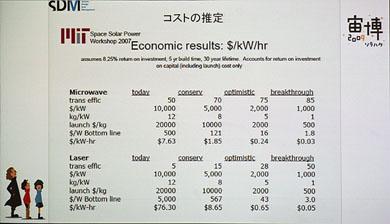 発電方式の違いによる、1kWh当たりのCO2排出量比較。下の2つがSSPS(一番下はSSPSのシステムを製造するためのエネルギーまでSSPSでまかなった場合)