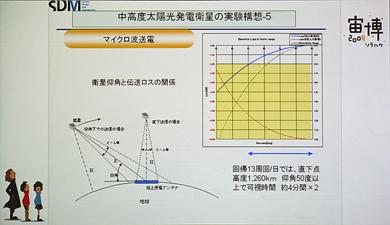 宇宙太陽光発電のコンセプト。上の説明が「マイクロ波方式SSPS(M-SSPS)」、下が「レーザー方式(L-SSPS)」にあたる
