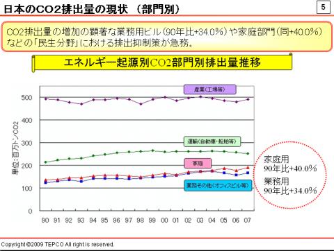 部門別CO2排出量の推移。家庭は1990年比で40%増、業務が同34%増と著しく増加している