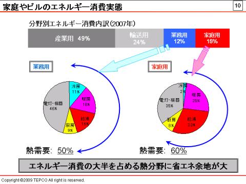 全エネルギー消費に占める冷房・暖房・給湯の熱需要の割合は、家庭用では60%、業務用では50%となっている