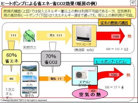 100の熱エネルギーを出力するのに要する1次エネルギーと排出するCO2量。ガスファンヒーターに比べ、CO2排出量は70%、エネルギー消費量は60%少ない