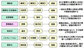 <strong>図1</strong> プレゼンテーションの基本シナリオ