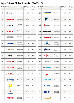 Japan's Best Global Brands 2010